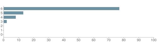 Chart?cht=bhs&chs=500x140&chbh=10&chco=6f92a3&chxt=x,y&chd=t:77,13,8,2,0,0,0&chm=t+77%,333333,0,0,10|t+13%,333333,0,1,10|t+8%,333333,0,2,10|t+2%,333333,0,3,10|t+0%,333333,0,4,10|t+0%,333333,0,5,10|t+0%,333333,0,6,10&chxl=1:|other|indian|hawaiian|asian|hispanic|black|white